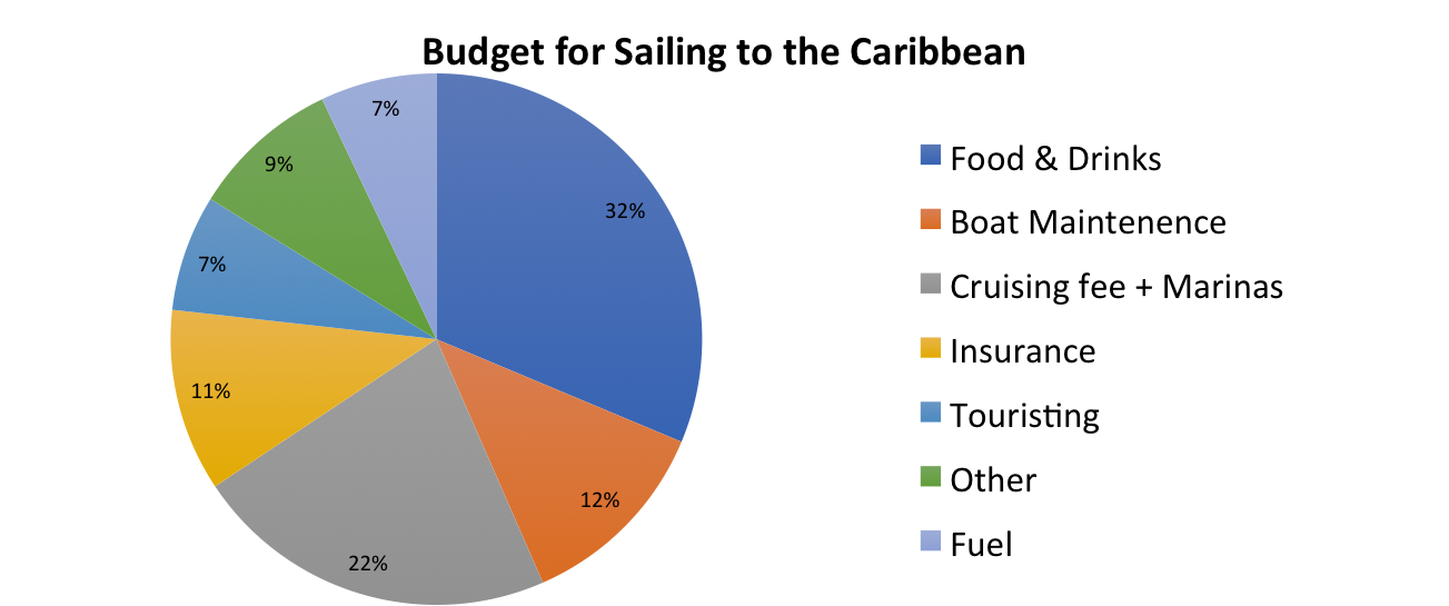 budget sailing to Caribbean
